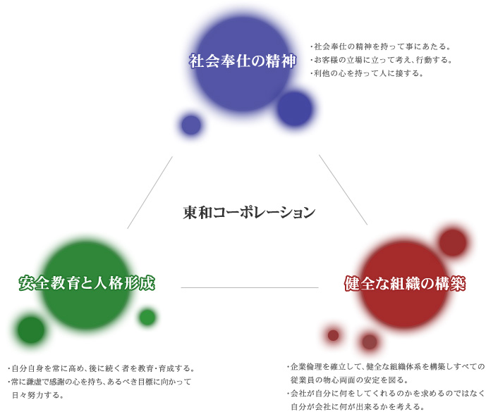 東和コーポレーション企業理念イメージ